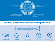Day Of Girl - cycle of poverty infographic